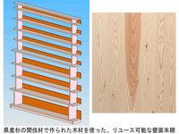 木材リユースサービス